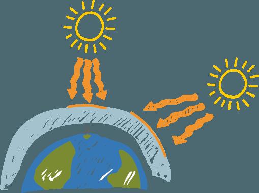Der Stand der Sonne ist entscheidend: Die Ozonschicht umgibt die Erde wie ein dünnes Band. Zusammen mit der Atmosphäre filtert sie den größten Teil der UV-B-Strahlen. Je flacher der Winkel, in dem die Sonnenstrahlen auf die Ozonschicht treffen, desto größer die Abschwächung der UV-Strahlung. In den Herbst- und Wintermonaten dringen kaum UV-B-Strahlen bis zur Erdoberfläche durch.