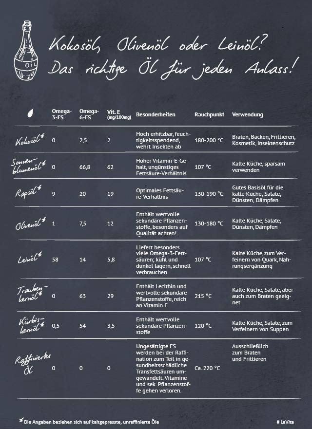 Infografik: Das richtige Öl für jeden Anlass